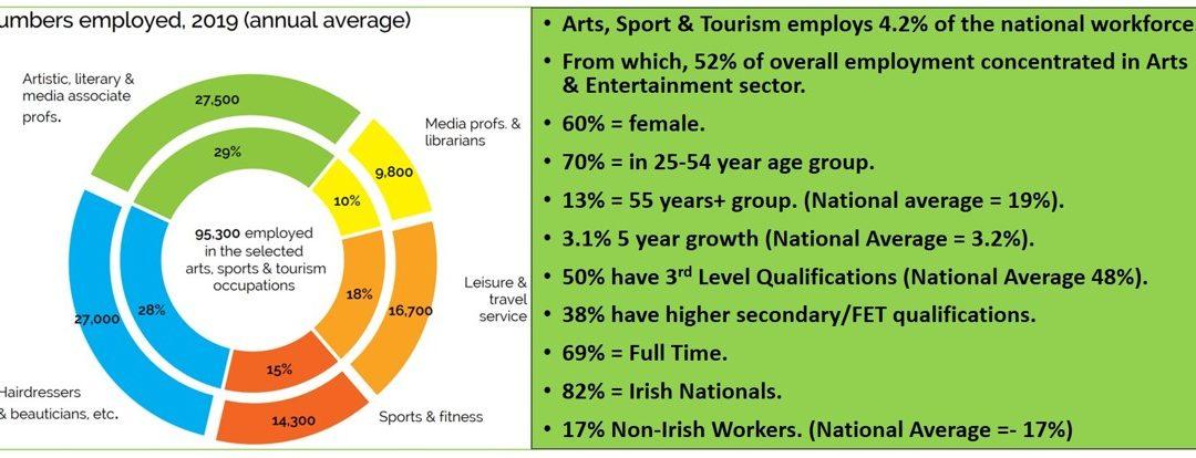 Future Skills Digest – Jobs In The Arts Sector