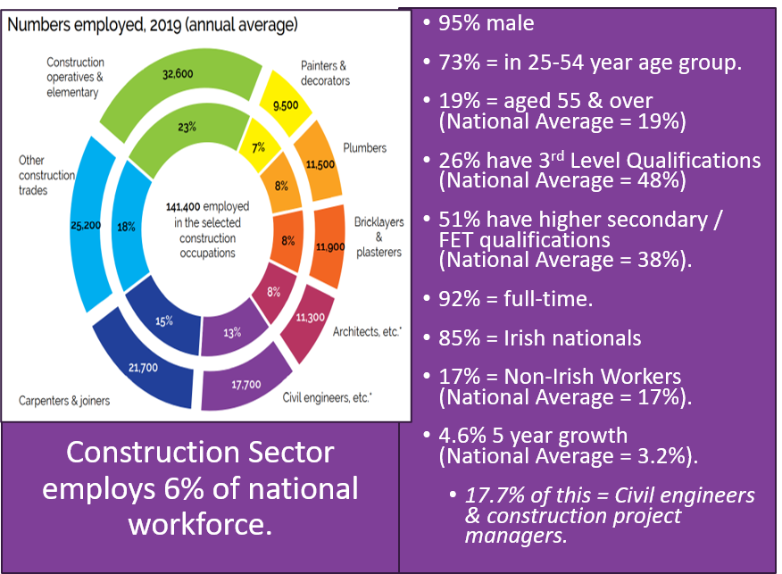 Future Skills Digest – Part 1: Snapshot Of Construction Sector