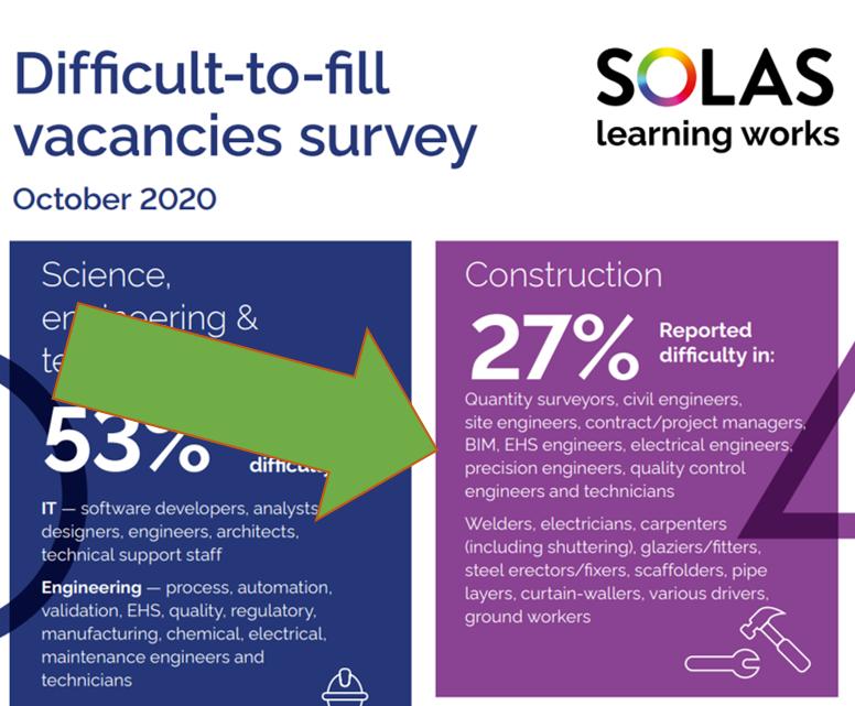 Future Skills Digest – Part 2: Construction Sector Skills Gap