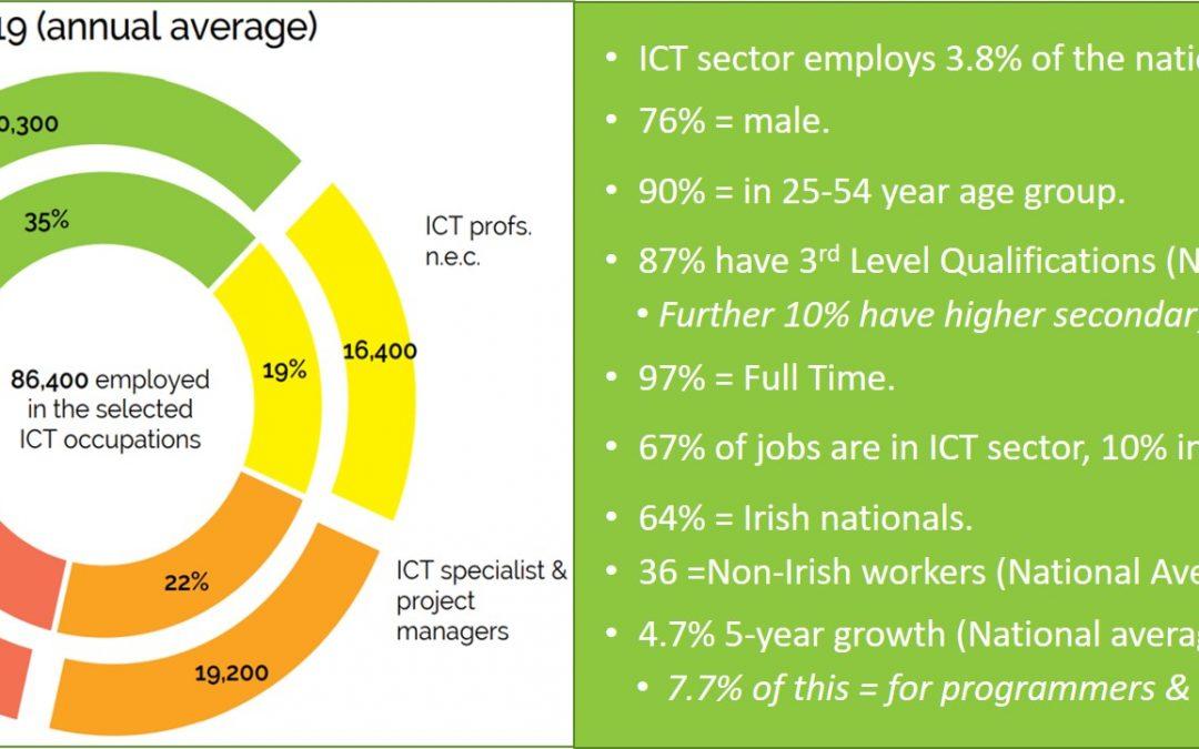 Future Skills Digest – Tech Jobs